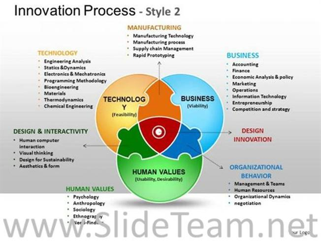 Innovation Process Venn Ppt Diagram Powerpoint Diagram