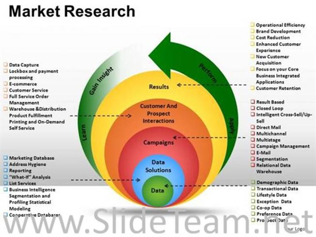 what is marketing process pdf