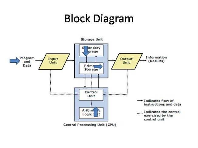 block diagram authorstream rh authorstream com cinder block diagram electrical block diagram