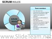 Corporate Roles Scrum Process PPT Template