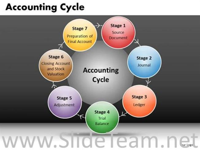 accounting cycle ppt layout powerpoint diagram