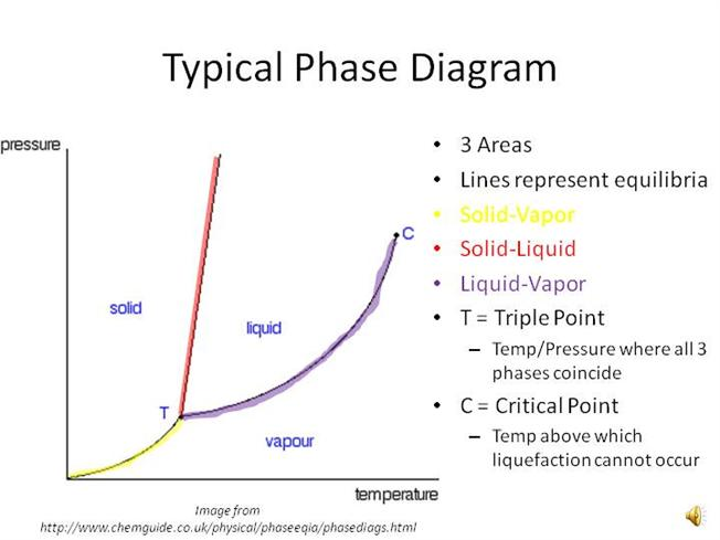 phase diagrams authorstream : equilibrium diagram ppt - findchart.co