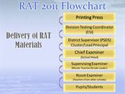 MOST FINAL FLOW CHART RAT 2011-2