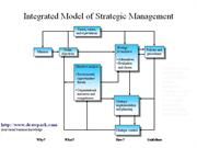 Integrated Model of Strategic Management business diagram