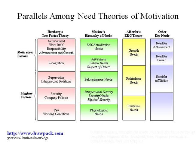 Parallels Among Need Theories Of Motivation Business Diagram