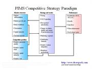 PIMS Competitive Strategy Paradigm business diagram