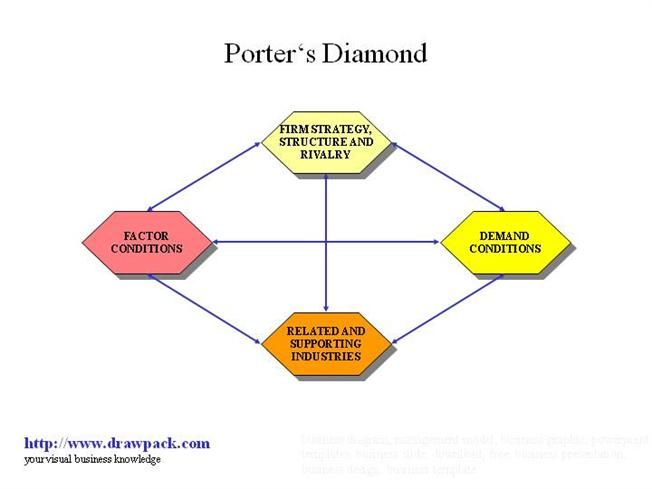 porter s diamond business diagram authorstream