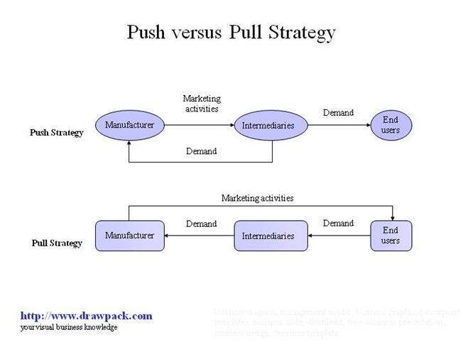 push versus pull strategy business diagram authorstream parts of a roof diagram diagram of a pull #5