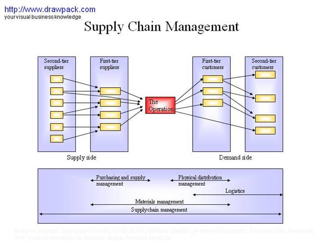 Network Diagram Template | Free Supply Chain Diagrams 17 9 Asyaunited De