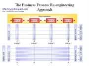 The Business Process Re-engineering Approach business diagram