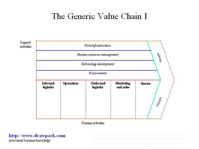 the generic value chain i business diagram  authorstream