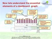 Essential elements of a dashboard graph