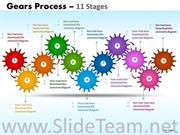 11 Stages Gears Business Process