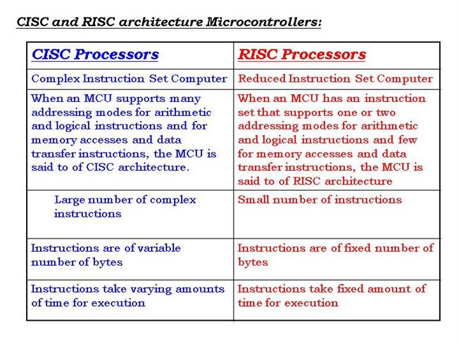 Differences Between Risc & Cis...