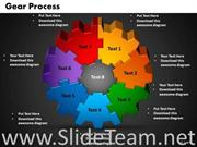 Circular Gears Business Process 10 Stages