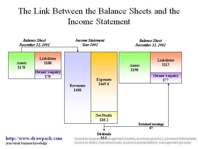 Balance Sheet And Income Statement Diagram Authorstream