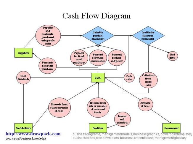 cash flow diagram authorstream