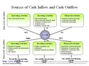 Cash Inflow and Cash Outflow diagrm