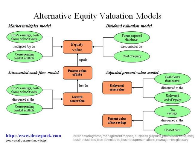 Chapter 18 investments equity valuation models slides by richard d.