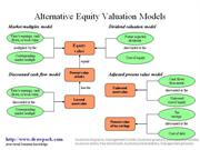 Equity Valuation Model diagram