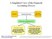 Financial Accounting Process diagram