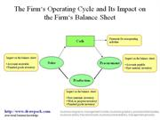 Operating Cycle and Balance Sheet diagram