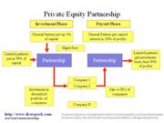 Private Equity Partnership diagram
