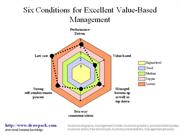 Value-Based Management diagram