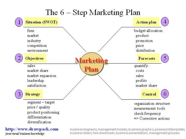 6 Step Marketing Plan Business Diagram |authorSTREAM