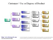 Customer's Use or Dispose of Product business diagram