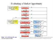 Market Opportunity business diagram