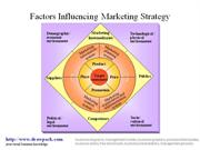 Marketing Strategy Influences business diagram