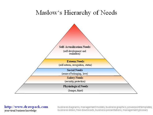 Maslows hierarchy of needs business diagram authorstream ccuart Image collections