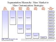 Mass Market to Mass Customization Strategies business diagram