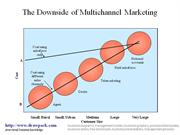 Multichannel Marketing business diagram