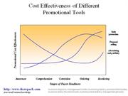Promotional Tools Effectiveness business diagram