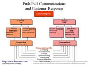 Push-Pull Communication business diagram