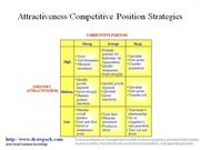 Attractiveness-Competitive Position Strategies matrix diagram