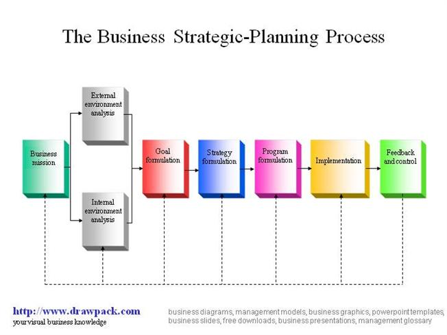 Business Strategic-Planning Process Diagram |authorSTREAM