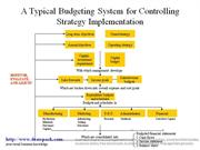 Controlling Strategy Implementation diagram