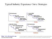 Experience Curve Strategies diagram
