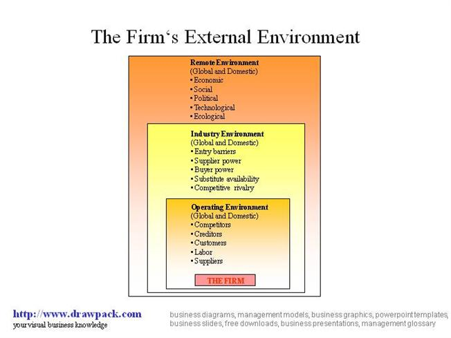 External Environment Diagram Authorstream