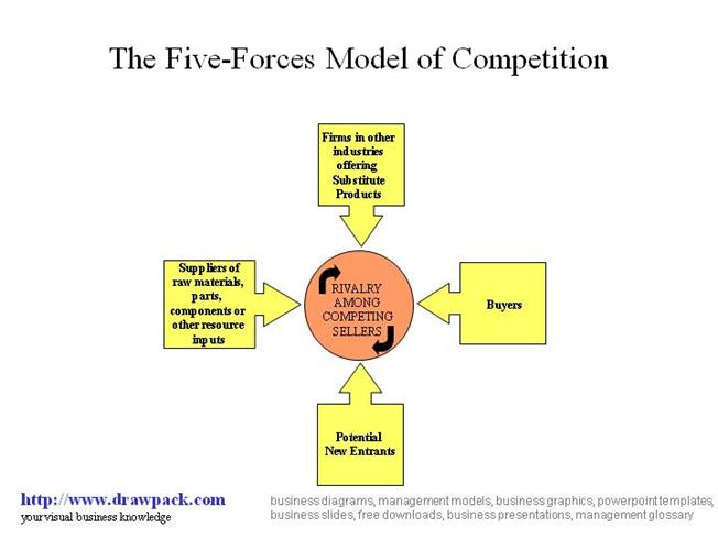 five-forces model diagram |authorstream, Powerpoint templates