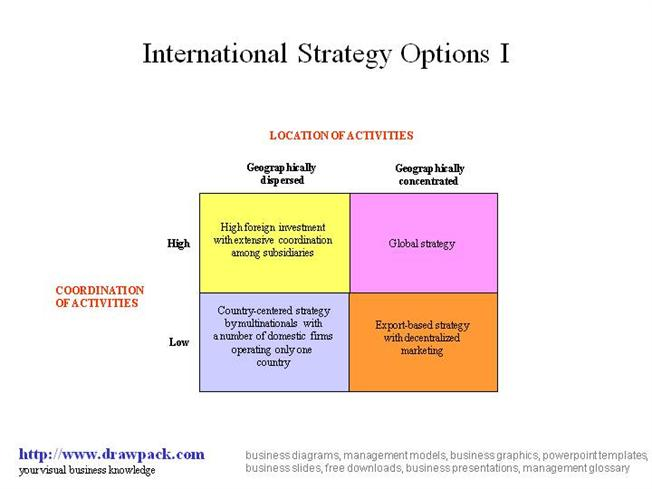 4 strategies of options