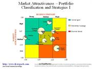 Market Attractiveness - Portfolio matrix diagram