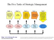 Strategic Management business diagram