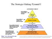 Strategic Pyramid diagram