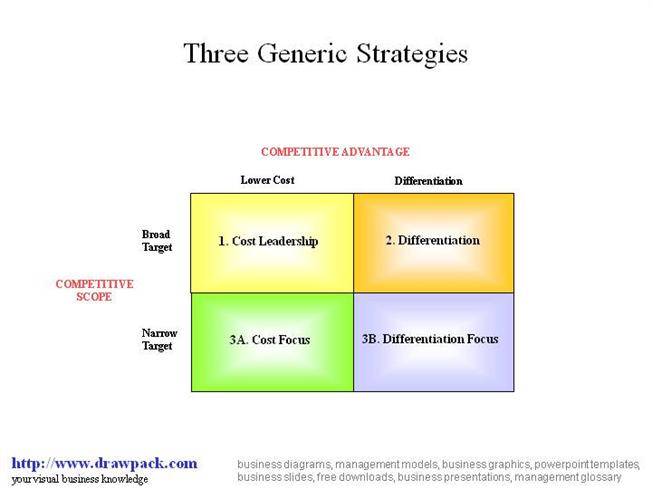 porters generic strategies in relation to apple Combo with exam#1- chapter 3 and 2 others 2013 study play the three generic strategies (for choosing a business focus) (3) which of porter's five forces did apple address through its introduction of the ipod or iphone.