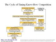 Timing-Knowhow Competition diagram