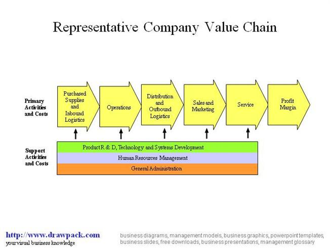 value chain diagram  authorstream
